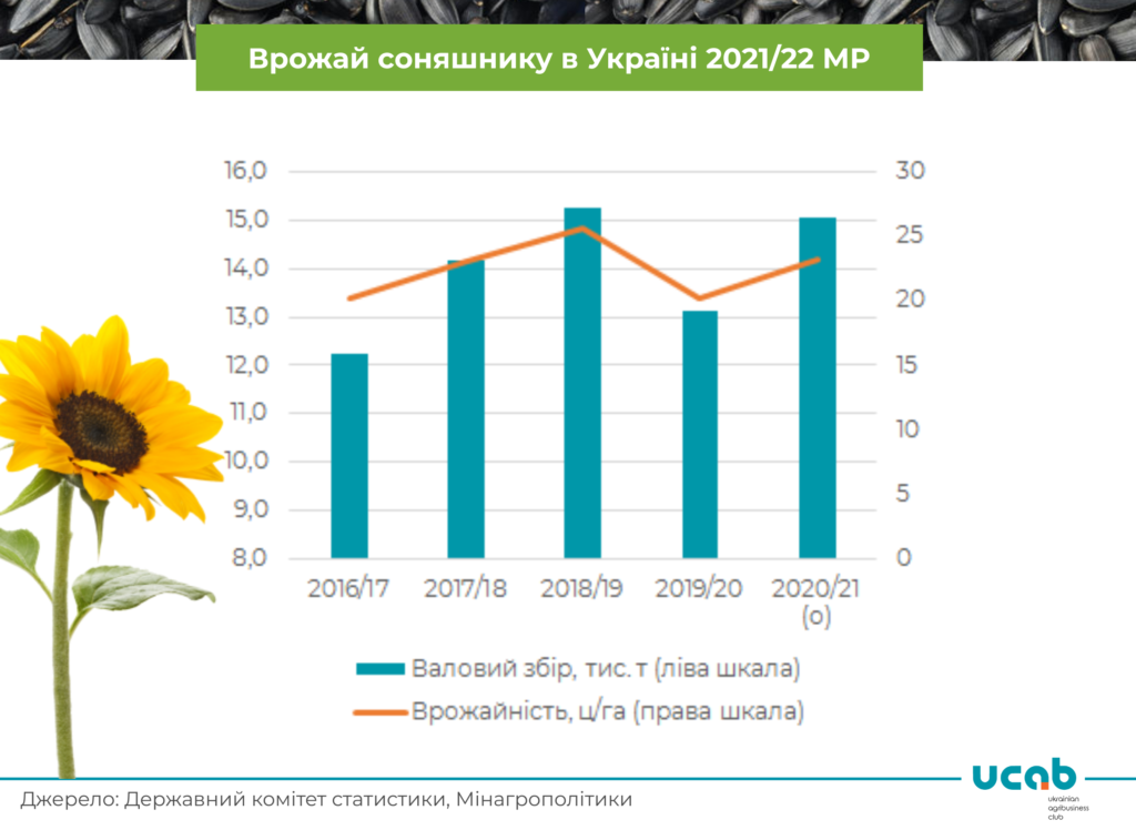 Прогноз: Україна збере більше 15 млн т соняшнику у 2020/21 МР