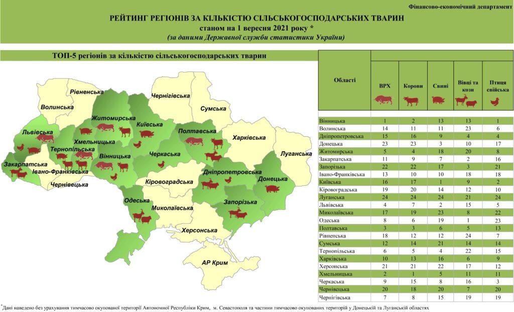 Рейтинг регіонів по виробництву с/г продукції та кількістю с/г тварин