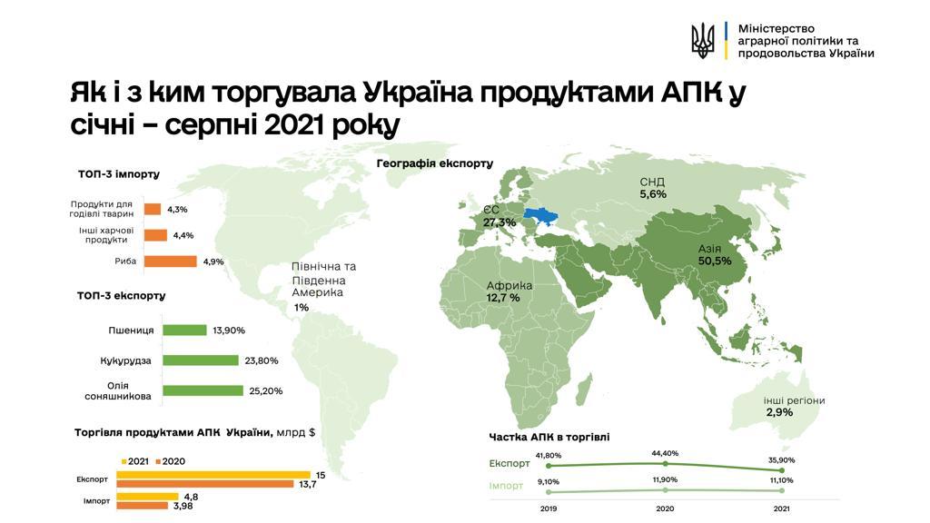 В Україні збільшився експорт товарів усіх видів